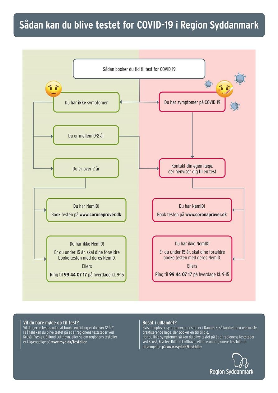 Sådan kan du blive test for COVID-19 i Region Syddanmark